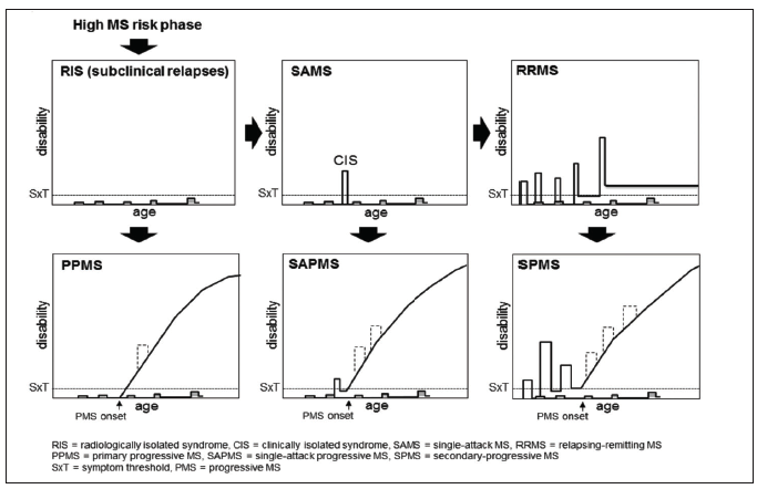 advances in multiple sclerosis and experimental demyelinating diseases rodriguez moses