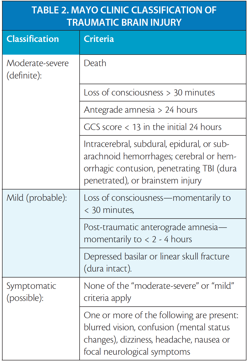 practical neurology - single isolated concussion part i: definitions